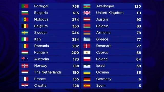 România și Republica Moldova, cele mai dezavantajate țări de juriu la Eurovision 2017