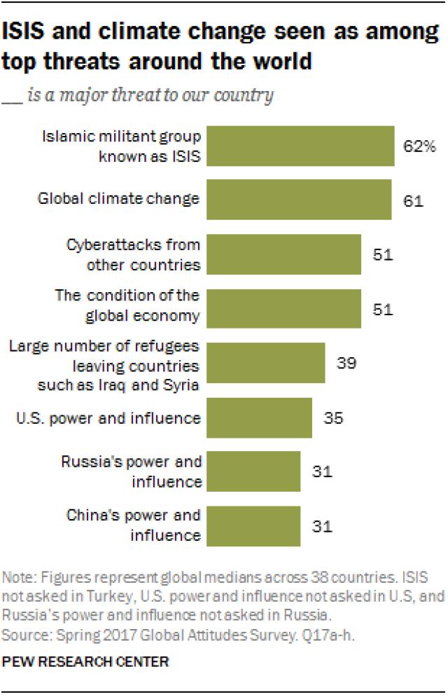 Pew Research Center | O treime din populația lumii se teme de Rusia