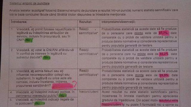 Un candidat la funcția de președinte al ANI a publicat documentul prin care NU a trecut testul cu detectorul de minciuni