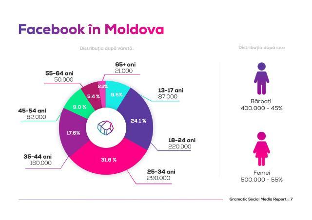 INFOGRAFIC | Cele mai populare rețele de socializare în Republica Moldova