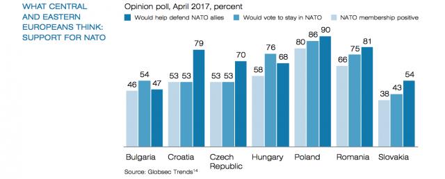 Raportul Conferinței de la München: 50% dintre români consideră că sunt parte a Occidentului; 81% - de acord să își apere aliații din NATO