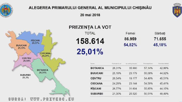 25,1% - prezența la vot. Scrutinul local a întrunit condiția ratei de participare pentru a fi validat