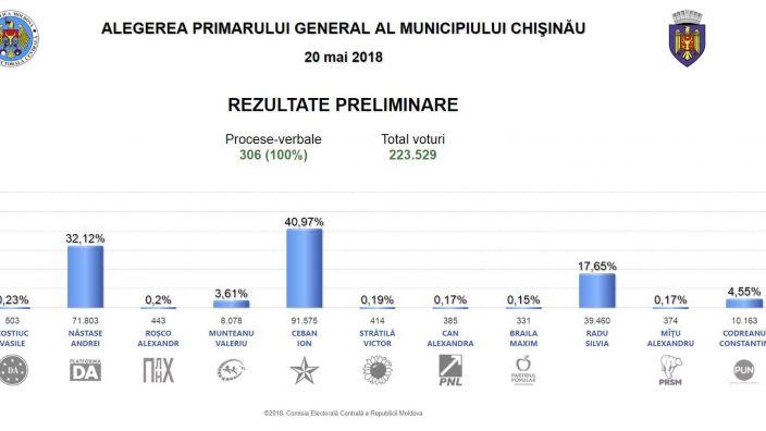 FINAL | Ion Ceban și Andrei Năstase în turul II, potrivit rezultatelor de la CEC