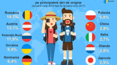 BNS | Turismul în interiorul țării, în scădereîn prima jumătate a anului 2018