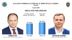 SONDAJ | Peste 2/3 dintre locuitorii Chișinăului dezaprobă decizia de invalidare a alegerilor din Capitală