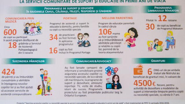 Servicii inovatoare de incluziune socială pentru copii