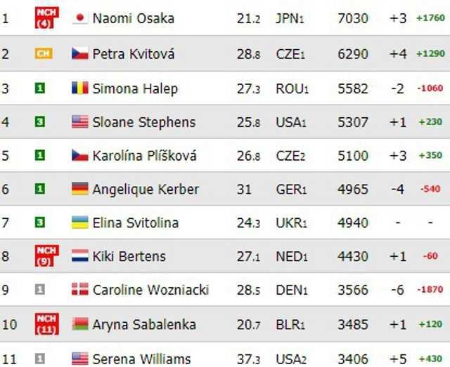 Naomi Osaka ia locul nr.1 de la Simona Halep în clasamentul WTA