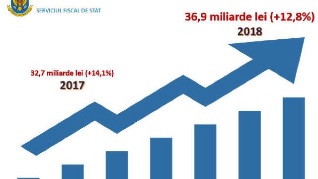 Serviciul Fiscal a încasat în 2018 cu peste 4 miliarde de lei mai mult față de 2017