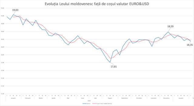 Expert | BNM a intervenit excesiv pe piața valutară, iar leul înregistrează o apreciere substanțială (GRAFIC)