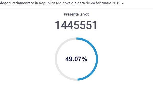 ELECTORALA 2019 | Prezență de sub 50 la sută, la alegerile parlamentare din Republica Moldova