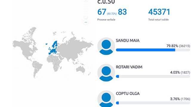 Cum s-au împărțit voturile în diaspora