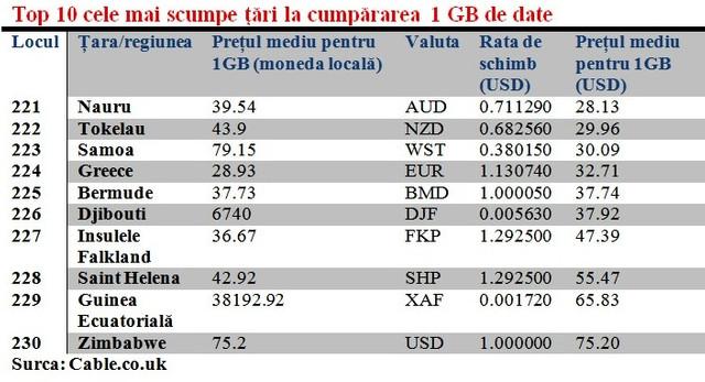 Costul transferului de date mobile în Moldova este de 5,5 ori mai mare decât în Ucraina (Mold-Street)