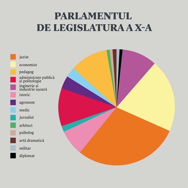 """Noul Parlament, """"cucerit"""" de juriști și economiști. Ce profesii și ce studii au noii deputați (INFOGRAFIC)"""