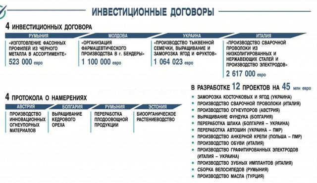 Rușii nu investesc în dezvoltarea regiunii transnistrene. Cei mai mulți bani vin din România, Italia și Ucraina (Mold-street)