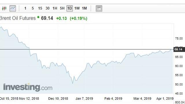 Prețurile petrolului au urcat la cel mai ridicat nivel din 2019