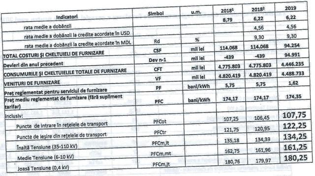 Un şef de la ANRE manipulează? Fenosa nu a solicitat o majorare a tarifelor la energie cu 13% (Mold-Street)