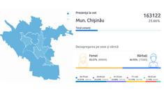 Datele privind prezența la vot în Chișinău au fost denaturate temporar