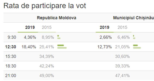 DATE COMPARATIVE | Prezența la vot în Chișinău și la nivel național față de scrutinul de acum 4 ani. Rata de participare este cu mult mai mică