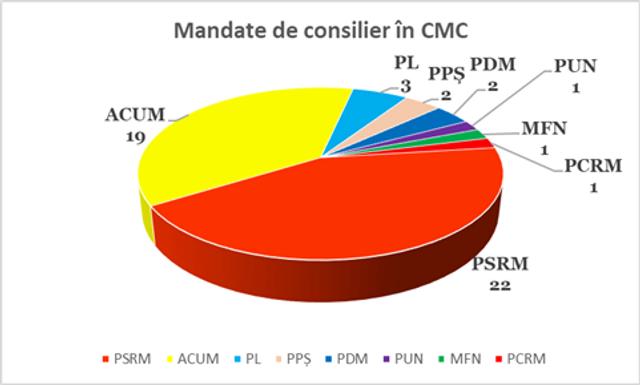 INFOGRAFIC | Cum vor fi repartizate mandatele în CMC. PSRM nu va deține majoritatea