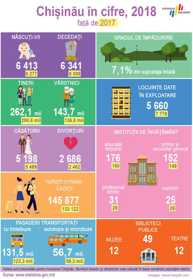 Cifre curioase despre Chișinău | Numărul vârstnicilor a crescut, iar troleibuzul este transport public mai popular decât microbuzul