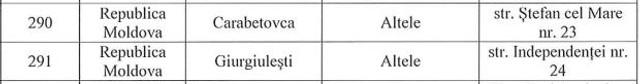 Lista secțiilor de votare în R.Moldova pentru alegerile prezidențiale din 10 noiembrie, din România