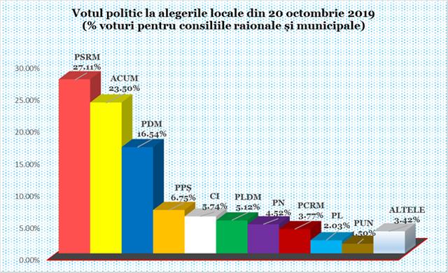 INFOGRAFIC   Câte voturi au acumulat partidele la alegerile locale, la nivel național