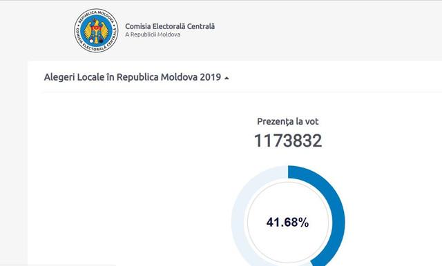 Alegeri R. Moldova. Ultimele date privind rata de participare