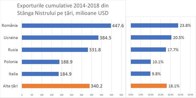 România este principala destinație a mărfurilor din stânga Nistrului. Pe ce loc se situează Rusia (GRAFIC)