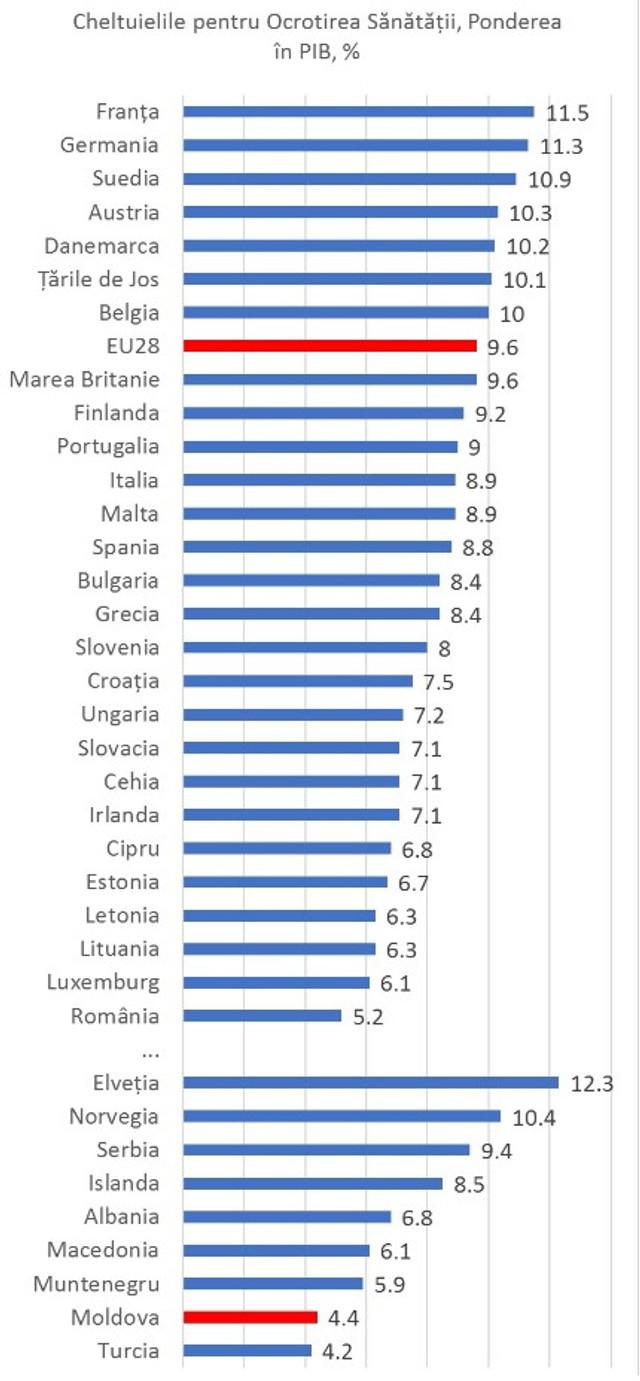 EXPERT   R.Moldova alocă cei mai puțini bani din Europa pentru sănătate (INFOGRAFIC)