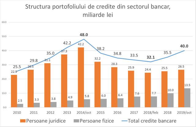 EXPERT | Ce ascunde decizia BNM privind reducerea ratei de bază și care vor fi efectele reale (GRAFIC)