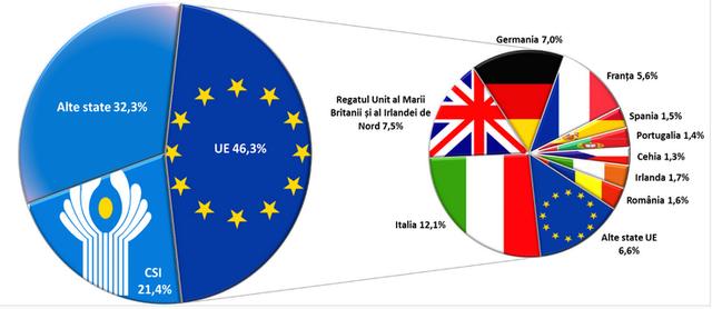 GRAFIC | Cei mai mulți bani transferați din străinătate în favoarea persoanelor fizice provin din UE
