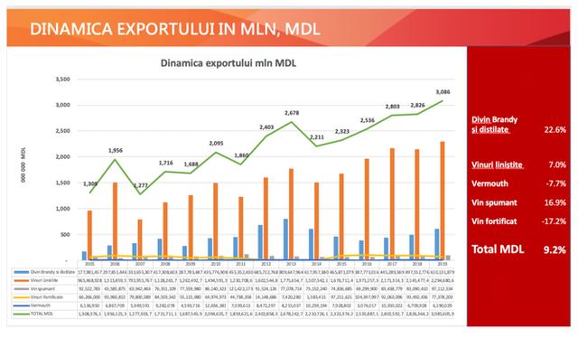 Exporturile de vinuri au înregistrat un record în 2019, România fiind principala piață de desfacere. Țările exotice în care a ajuns, în premieră, acest produs (GRAFIC)