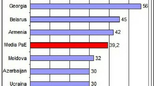 R.Moldova a coborât trei poziții în clasamentul Indicelui Percepției Corupției 2019