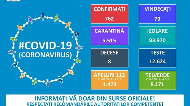 România   În 24 de ore, 186 de cazuri de infectare cu COVID-19 (HARTA)