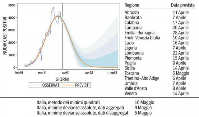 GRAFIC: Estimările experților privind sfârșitul epidemiei de coronavirus din Italia