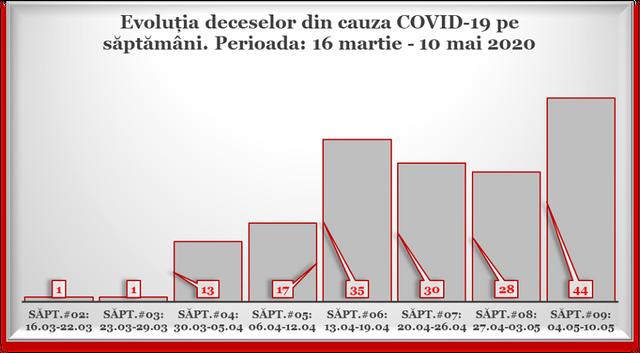 INFOGRAFIC | Câte persoane au murit de coronavirus în R.Moldova în ultimele șapte zile