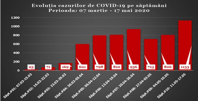INFOGRAFIC | Numărul infectărilor de COVID-19, în creștere evidentă în ultimele șapte zile