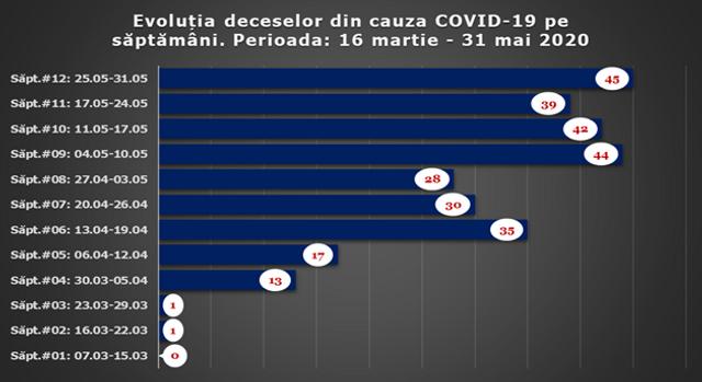 INFOGRAFIC   Cifrele care combat declarațiile autorităților privind COVID-19. Evoluția îmbolnăvirilor și deceselor de la debutul pandemiei în R.Moldova