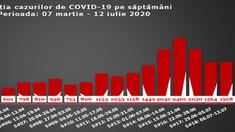 Evoluția cazurilor de COVID pe săptămâni. Ce rezultate se atestă în ultimele șapte zile în R.Moldova