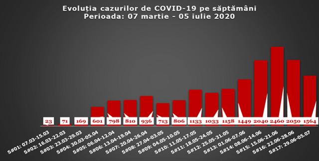 INFOGRAFIC | Evoluția cazurilor de COVID-19 de la începutul pandemiei în R. Moldova. O ușoară scădere este atestată pentru a doua săptămână consecutiv
