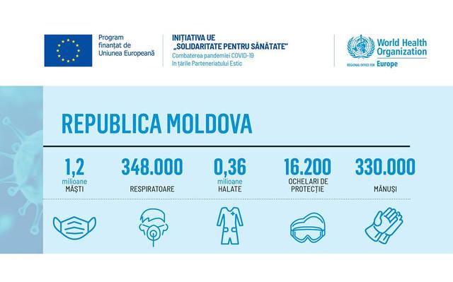 Primul lot de asistență medicală oferit de Uniunea Europeană a ajuns în R. Moldova