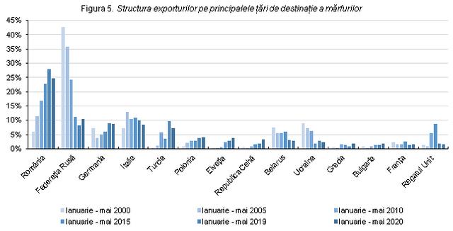 Scădere drastică a exporturilor R.Moldova din cauza pandemiei. România rămâne principala piață de desfacere (GRAFIC)