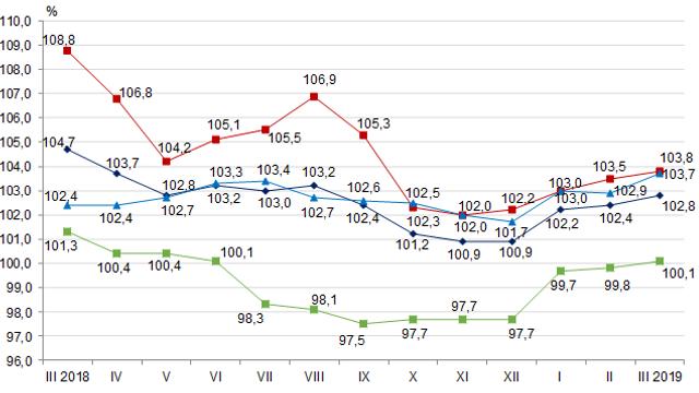 Evoluția prețurilor de consum în R. Moldova în luna iunie 2020