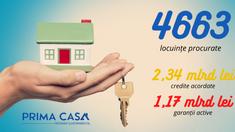 Încă 51 de locuințe au fost procurate prin programul Prima Casă
