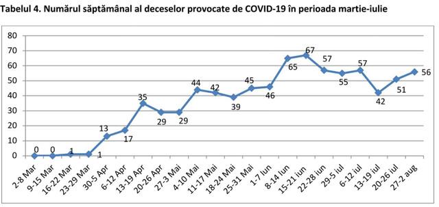 INFOGRAFICE privind evoluțiile legate de pandemie în R.Moldova. Stagnare în lupta anti-COVID, care nu inspiră încredere într-o eventuală evoluție pozitivă, potrivit ADEPT