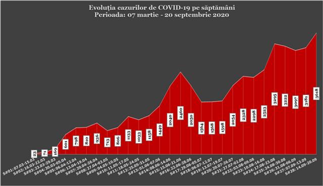 INFOGRAFIC   R.Moldova a încheiat săptămâna cu RECORD de cazuri de infecție cu COVID-19, dar și de decese provocate de noul coronavirus