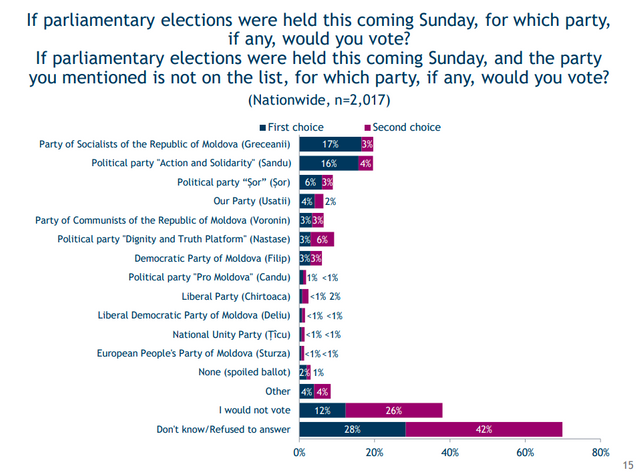 INFOGRAFIC | Maia Sandu ar acumula cele mai multe voturi la alegerile prezidențiale din 1 noiembrie, conform unui sondaj IRI