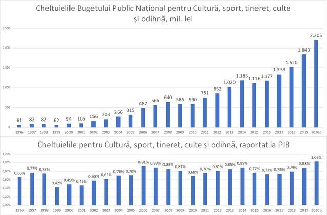 INFOGRAFIC | Câți bani a alocat statul pentru domeniul culturii în ultimii 25 de ani. Pentru anul acesta a fost planificată cea mai mare sumă - 1,03% din valoarea PIB