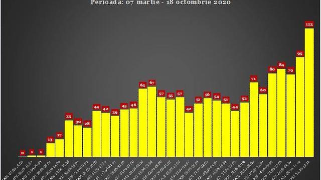 Săptămâna cu cele mai multe decese în R. Moldova, cauzate de COVID-19