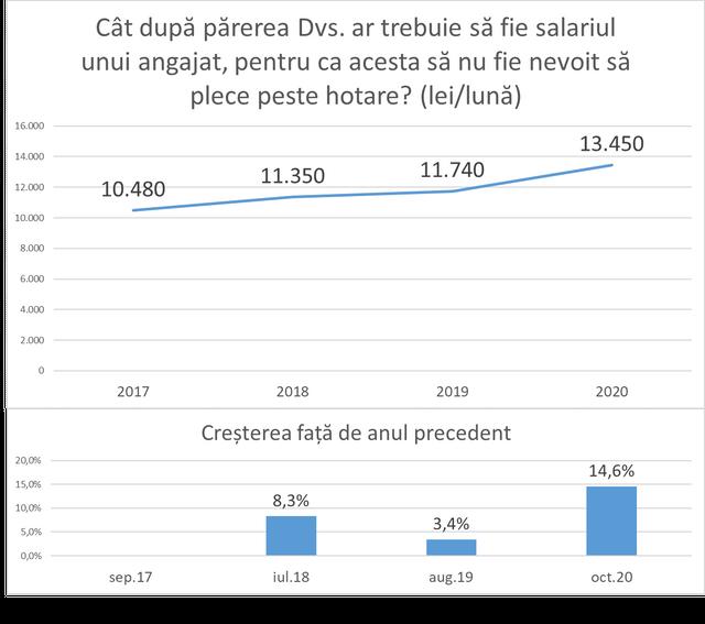 INFOGRAFIC   Care este salariul așteptat de către moldoveni pentru a nu pleca din țară